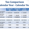 Updated: Proposed School District Budget Includes 1.2 Percent Tax Hike